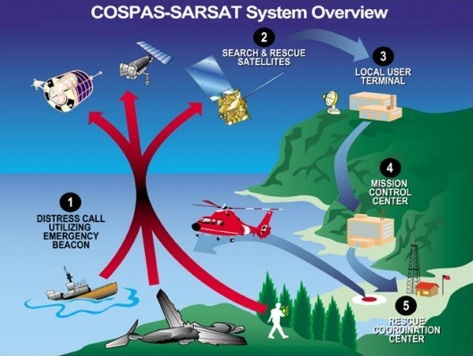 Diagram of the Cospas-Sarsat system.  1: Distress call utilizing emergency beacon.  2: Search & rescue satellites.  3: Local user terminal.  4: Mission control center.  5: Rescue coordination center.